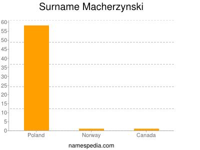Familiennamen Macherzynski
