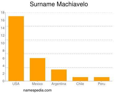Surname Machiavelo