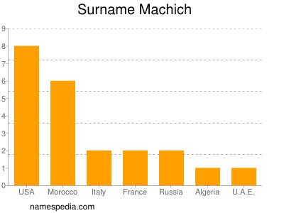 Surname Machich