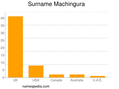 Surname Machingura