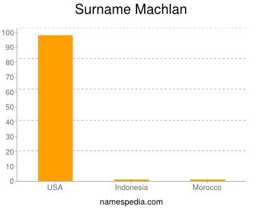Surname Machlan