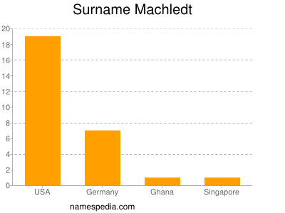 Surname Machledt