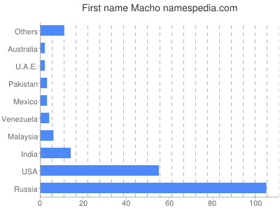 Given name Macho
