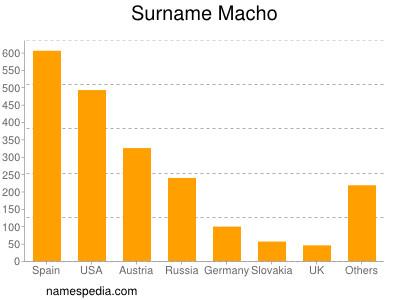Surname Macho