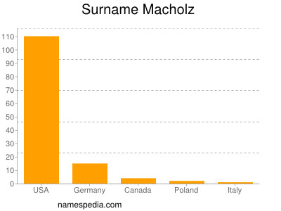Surname Macholz