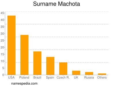 Surname Machota