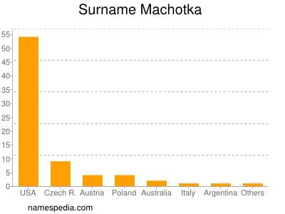 Surname Machotka