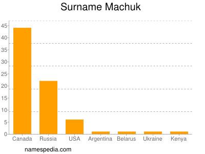 Surname Machuk