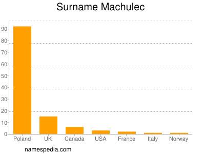Surname Machulec