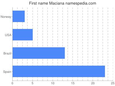 Given name Maciana