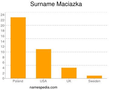 Surname Maciazka