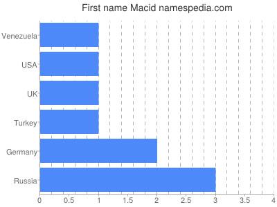 Given name Macid