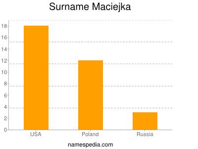 Surname Maciejka