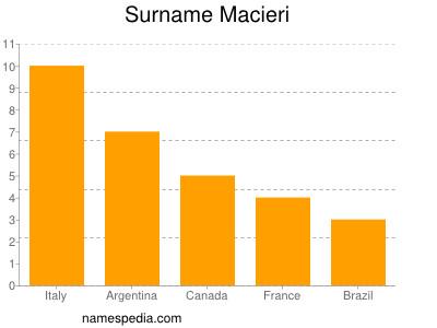 Surname Macieri