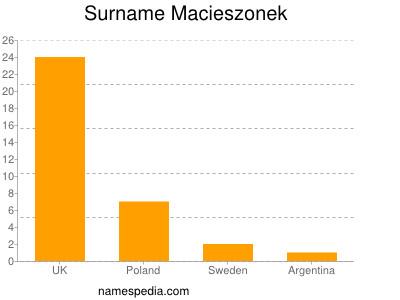 Surname Macieszonek