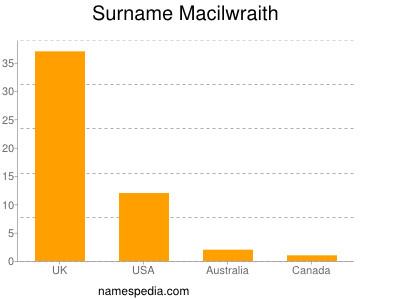 Surname Macilwraith