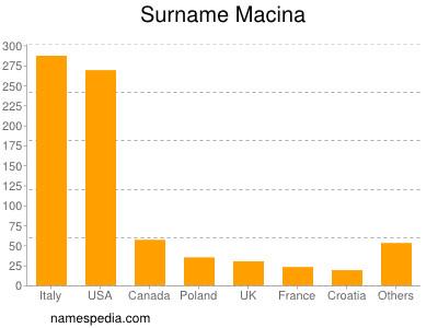 Surname Macina