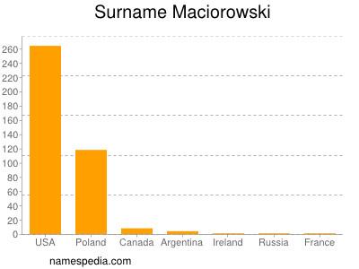 Surname Maciorowski