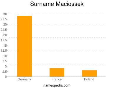 Surname Maciossek