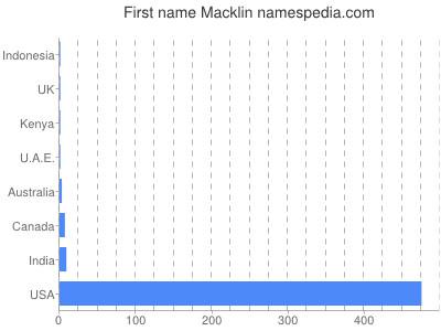 Given name Macklin