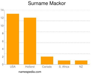 Surname Mackor