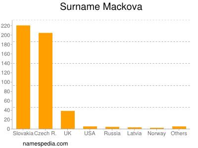 Surname Mackova