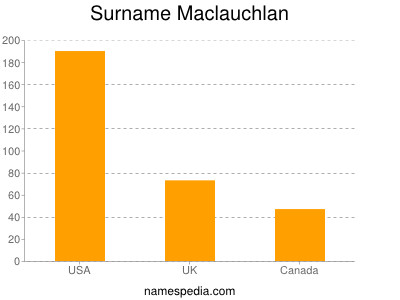Surname Maclauchlan
