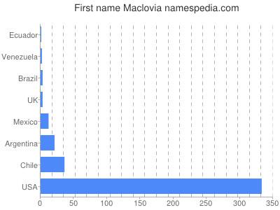 Given name Maclovia