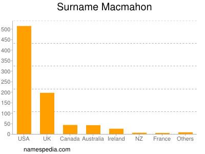 Surname Macmahon