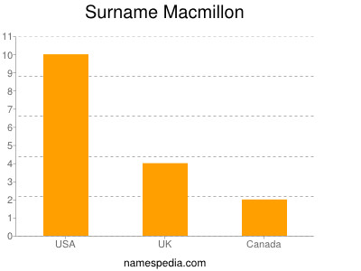 Surname Macmillon