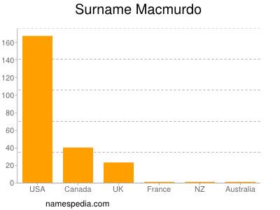 Surname Macmurdo