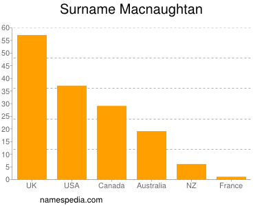 Surname Macnaughtan