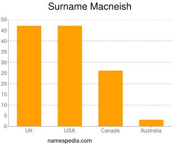 Surname Macneish