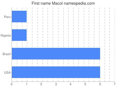 Given name Macol