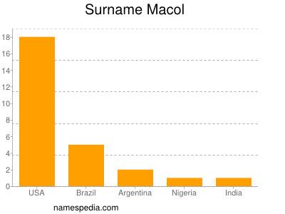 Surname Macol