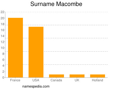 Surname Macombe
