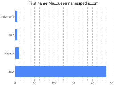 Given name Macqueen