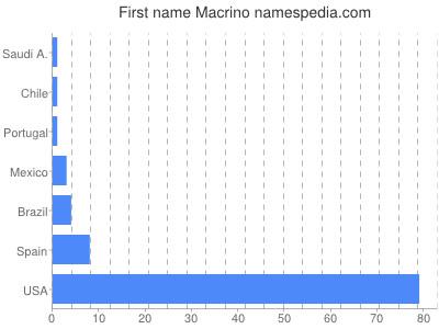 Given name Macrino