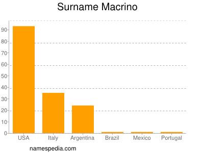 Surname Macrino
