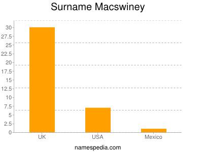 Surname Macswiney