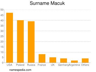 Familiennamen Macuk