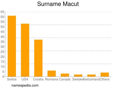 Surname Macut