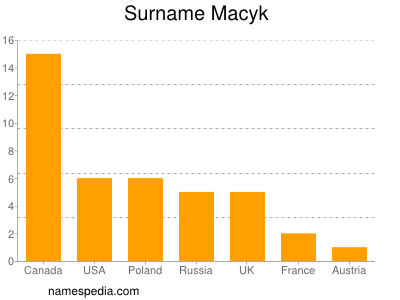Surname Macyk