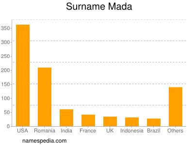 Surname Mada