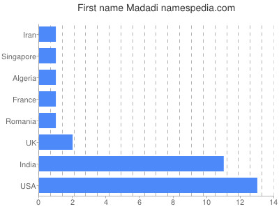 Given name Madadi