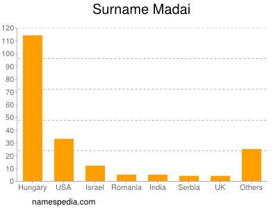 Surname Madai