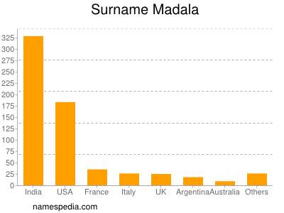 Surname Madala