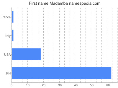 Given name Madamba