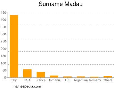 Surname Madau