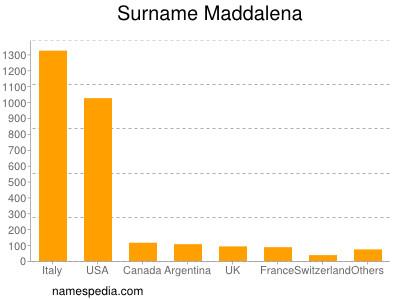 Surname Maddalena